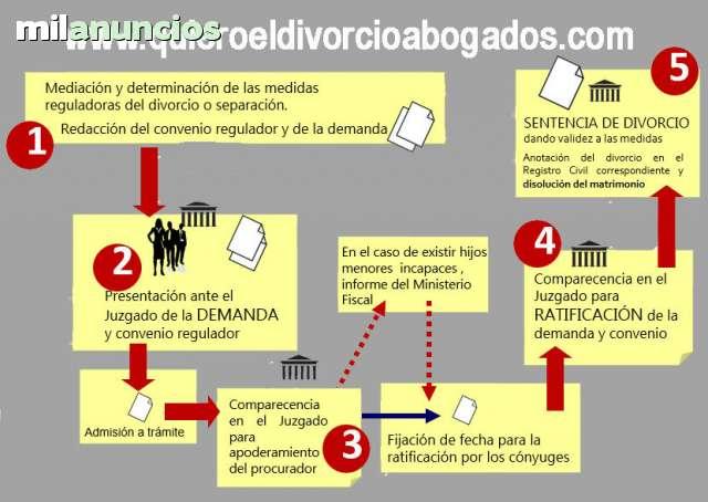 ABOGADOS DIVORCIO DESDE 99 POR CÓNYUGE