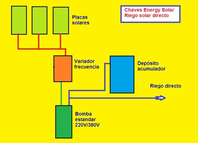 PLACAS SOLARES PARA RIEGO Y BOMBEO SOLAR - foto 4
