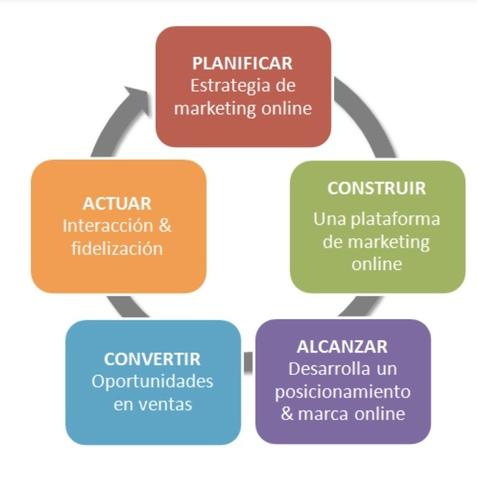 MARKETING DIGITAL.  CREADOR WEB.  - foto 1