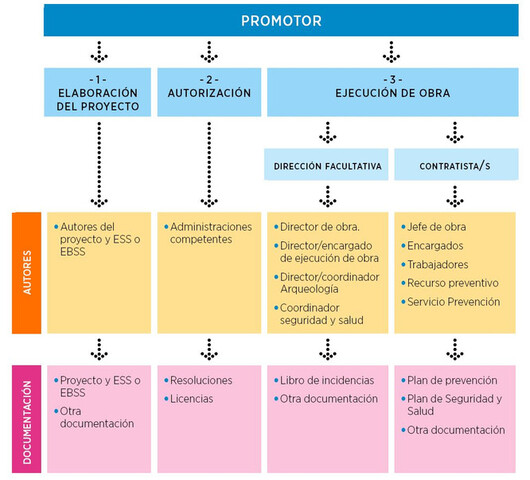 PROYECTOS PREVENCIÓN Y RIESGOS LABORALE - foto 8
