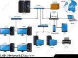 Instalación de Redes Locales LAN y WIFI - foto