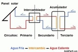 Energia solar y biomasa - foto