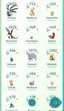 cuenta pokemon go nvl 43 - foto