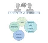 Logopeda - foto