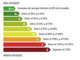 certificados energéticos económicos - foto